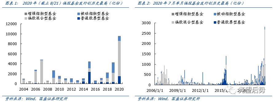 【国盛策略张启尧】机构牛:近期基金发行情况如何?
