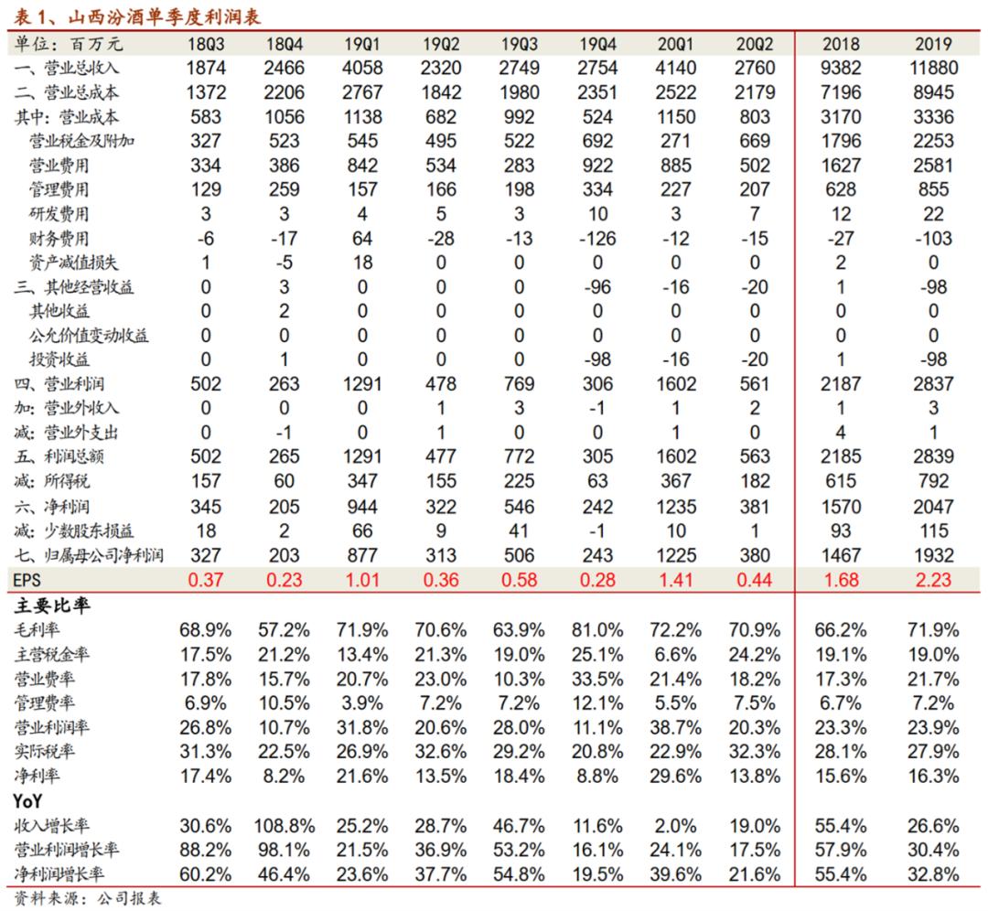 【招商食品】山西汾酒:Q2加速增长,全年业绩可期