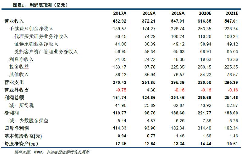中信证券:扩表提升盈利能力,各项业务全面开花