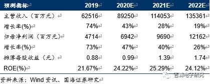 【中报点评】立讯精密:2020H1业绩同比+70.01%,国内精密制造巨头再起航