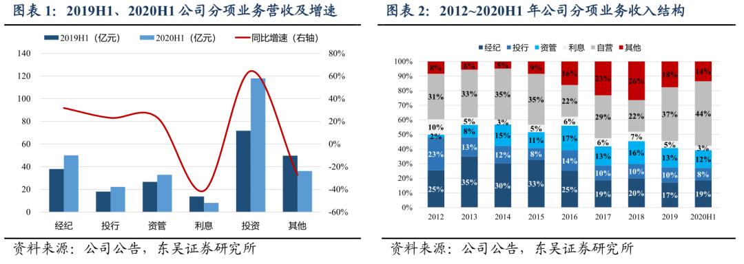 中报点评 | 中信证券:行业标杆,龙头保持稳健
