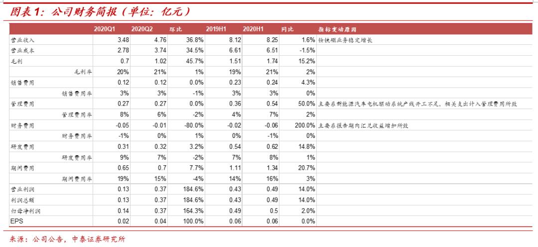 正海磁材:钕铁硼业务稳定增长,Q3拐点可期