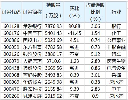 养老金二季度持有63股 新进28只