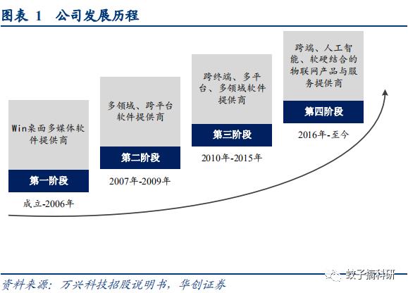 【华创计算机王文龙团队】万兴科技(300624)深度研究报告:受益软件正版化,长期空间较大