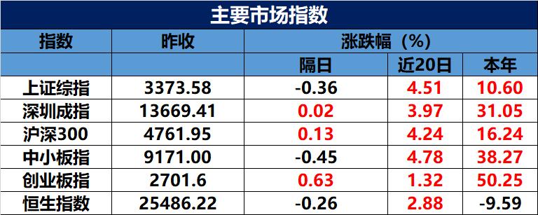 量能不济,市场延续震荡