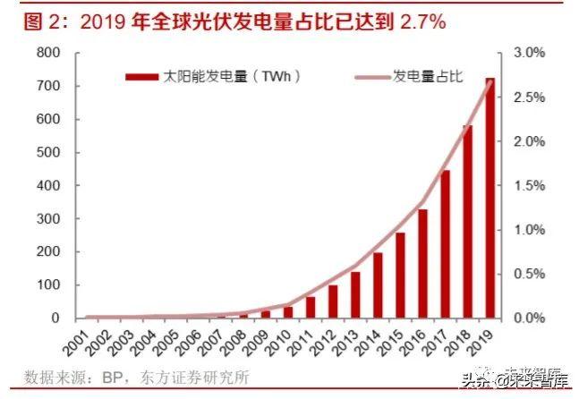 光伏产业研究及投资策略:双玻正当时,跟踪随风起,高效大时代