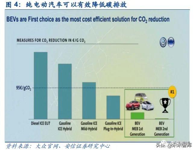 新能源汽行业深度报告:造车从平台化、模块化到积木化