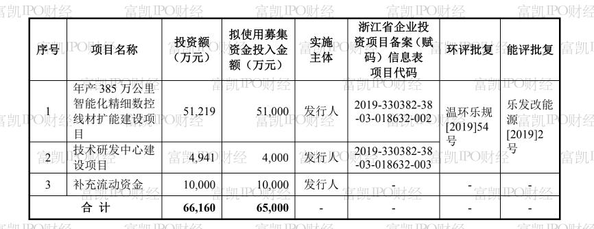 新亚电子现金流疑点重重,背后投资方已遭起诉