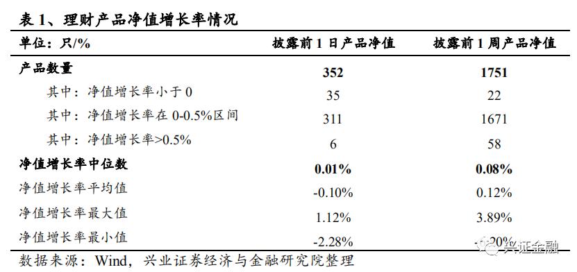 【兴证金融 傅慧芳】银行理财产品周报2020.08.17-2020.08.23