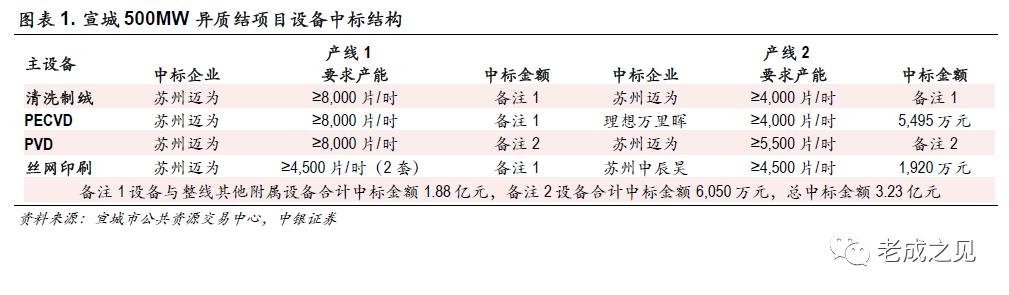 【中银电新】HJT:新势力入场拉开产业化大幕(光伏异质结电池系列报告之四)
