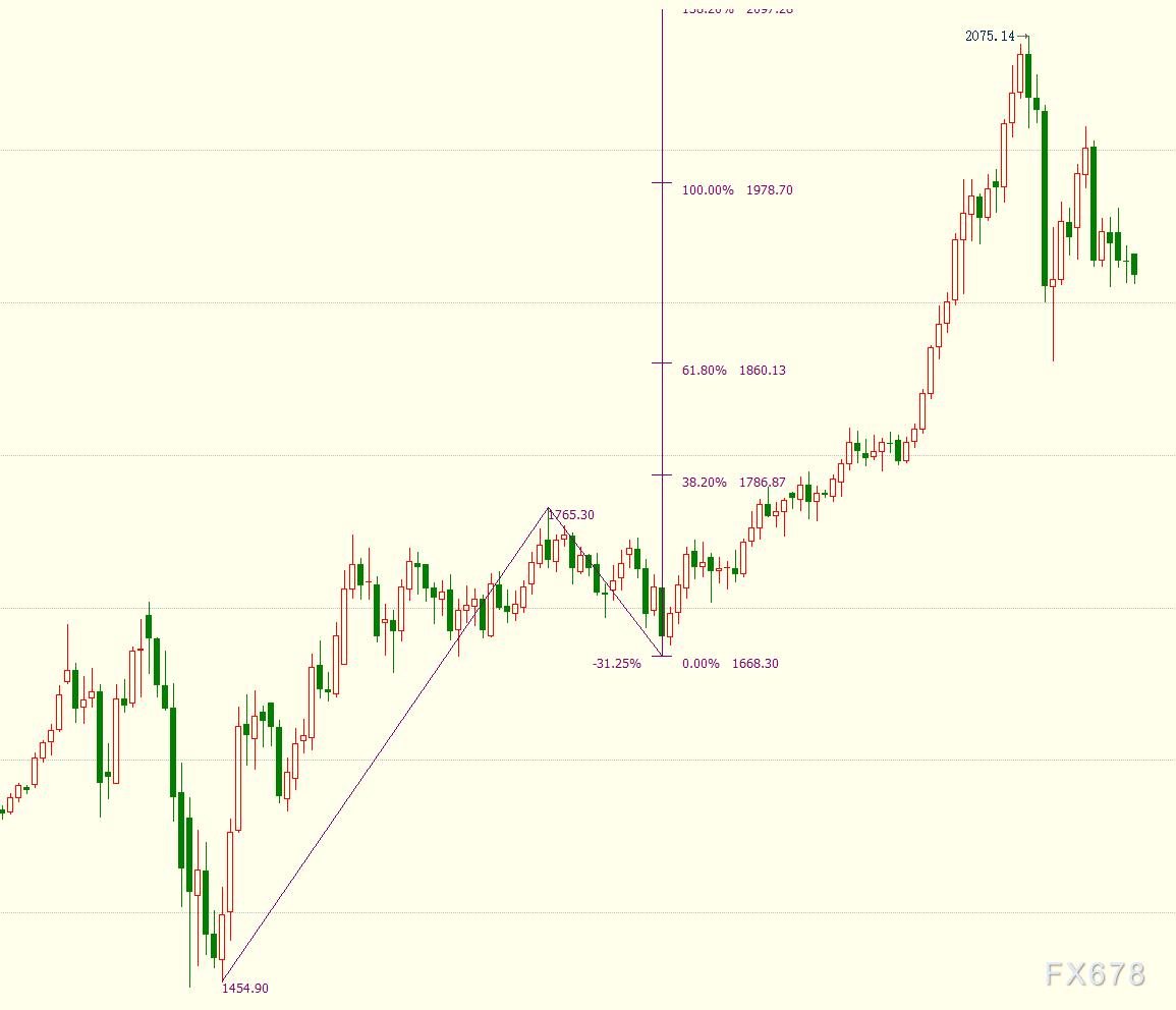 """现货黄金创两周新低 但预期暗示美联储""""强化宽松""""无退路"""