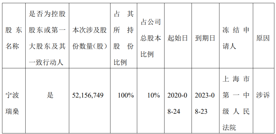 众应互联控股股东宁波瑞燊因涉及股票质押纠纷,被上海市第一中级人民法院冻结5215.67万股