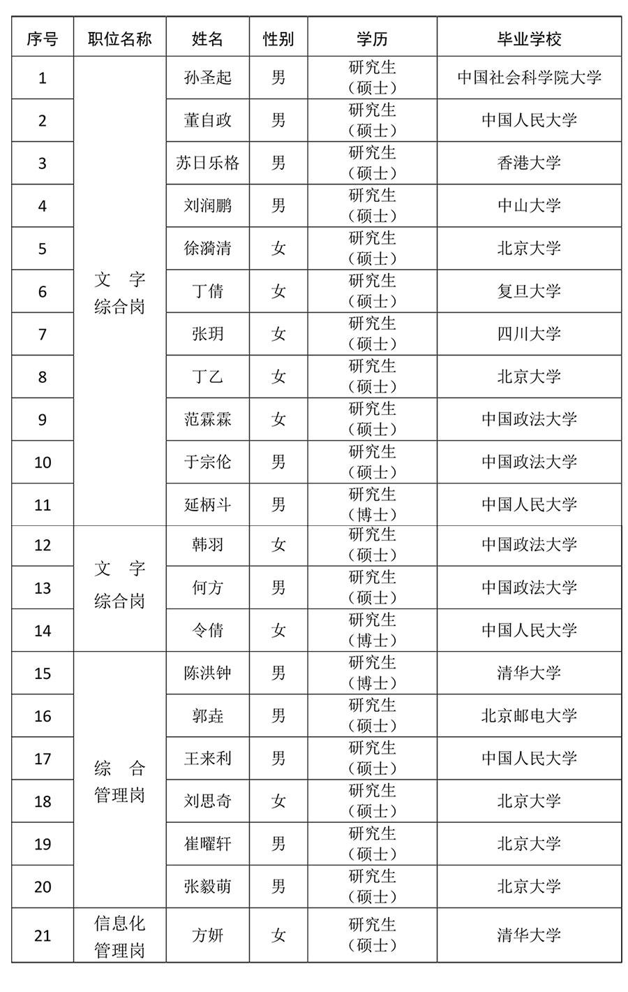 中共北京市委办公厅2020年度考试录用公务员拟录用人员公示