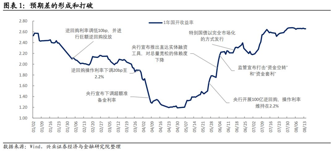 【兴证固收.利率专题】货币政策预期差源自何处?