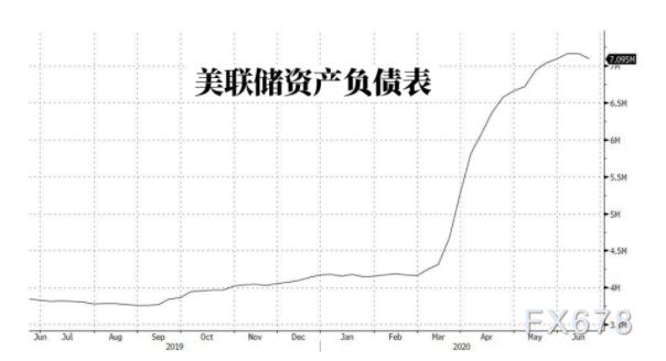 美国gdp2020年下降多少_增速仅1 IMF最新预测 2020美国GDP增长落后全球 对比中国呢
