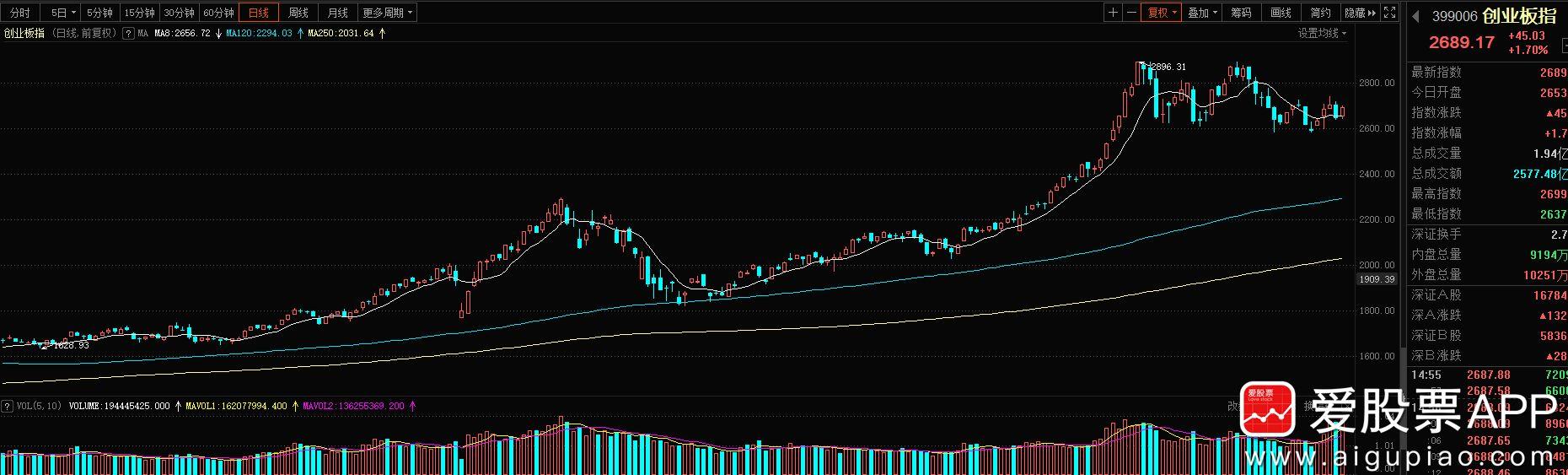 战龙:主板没有一个涨停,市场都玩20%去了!