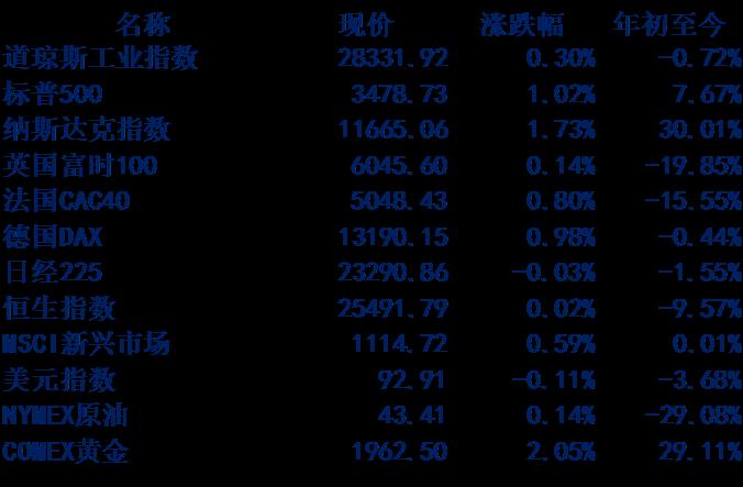 【每日晨报】0827丨水表公司上半年业绩整体向好,订单延后释放支撑全年业绩