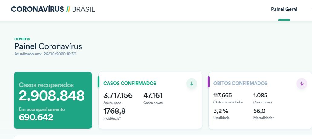 巴西单日新增确诊病例超4.7万例 累计逾371万例