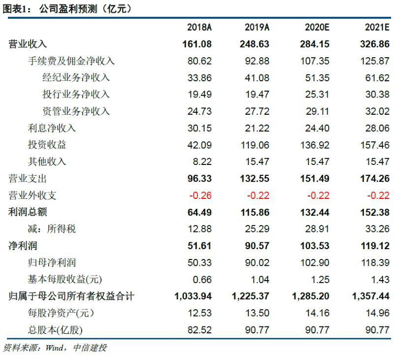 华泰证券:业绩超预期,数字化转型成效持续兑现