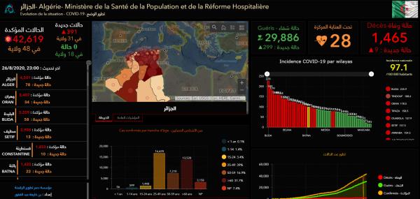 阿尔及利亚新增391例新冠肺炎确诊病例和9例死亡病例