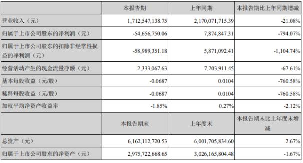 常铝股份2020年上半年亏损5465.68万由盈转亏 出口业务下滑明显