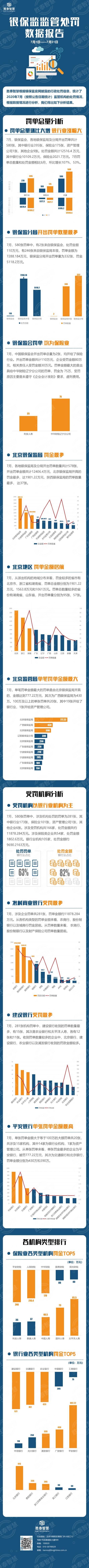 7月银保业处罚情况:罚单总量环比增107%,北京罚金最多