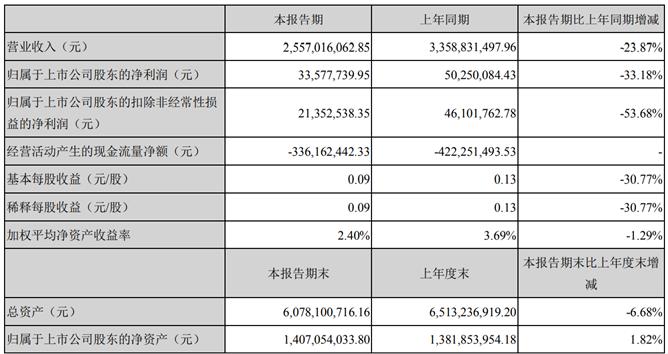 普路通2020年上半年净利3357.77万下滑33.18% 组合售汇产品减少