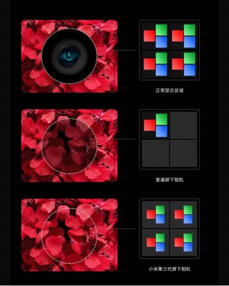 小米发布第三代屏下相机技术 技术加码持续站稳高端市场