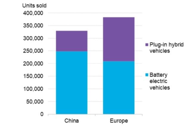 欧洲超过中国成为全球最大电动汽车市场