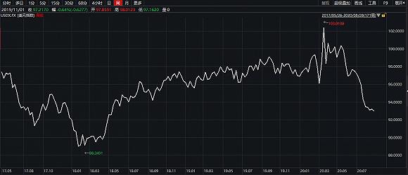 高盛:美元贬值有利于全球经济增长