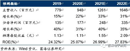 【中报点评】斯达半导:2020H1业绩符合预期,IGBT龙头未来发展可期