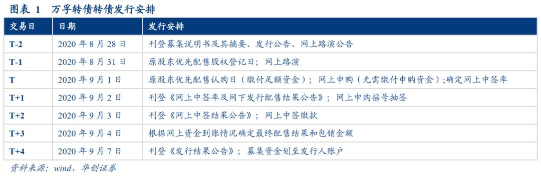国内POCT龙头,建议参与—万孚转债申购价值分析【华创固收|周冠南团队】