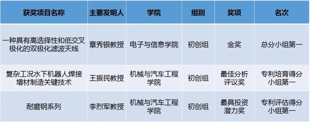华南理工专利项目获大湾区高价值专利培育布局大赛三大奖项