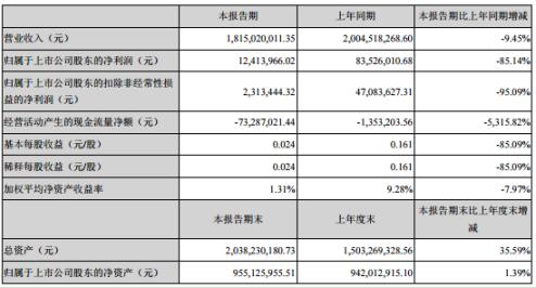 茂化实华2020年上半年净利1241.40万下滑85.14% 营业利润减少