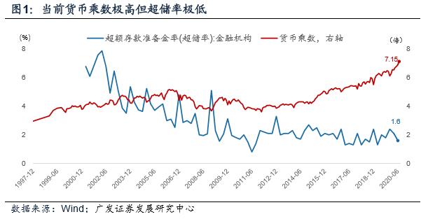 【广发宏观周君芝】当极低的超储率遇上新高的货币