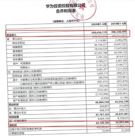华为被打压下业绩增长23%:日赚2.4亿 这些A股小伙伴要嗨了?