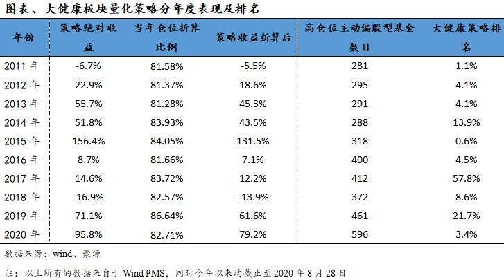 【兴证金工】兴证大健康精选及指数增强策略表现回顾
