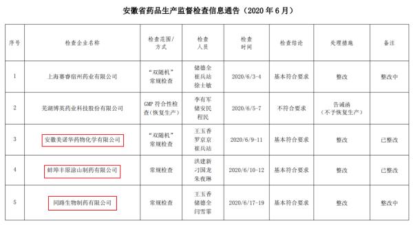 安徽通报药品检查 上海莱士美诺华丰原药业子公司整改