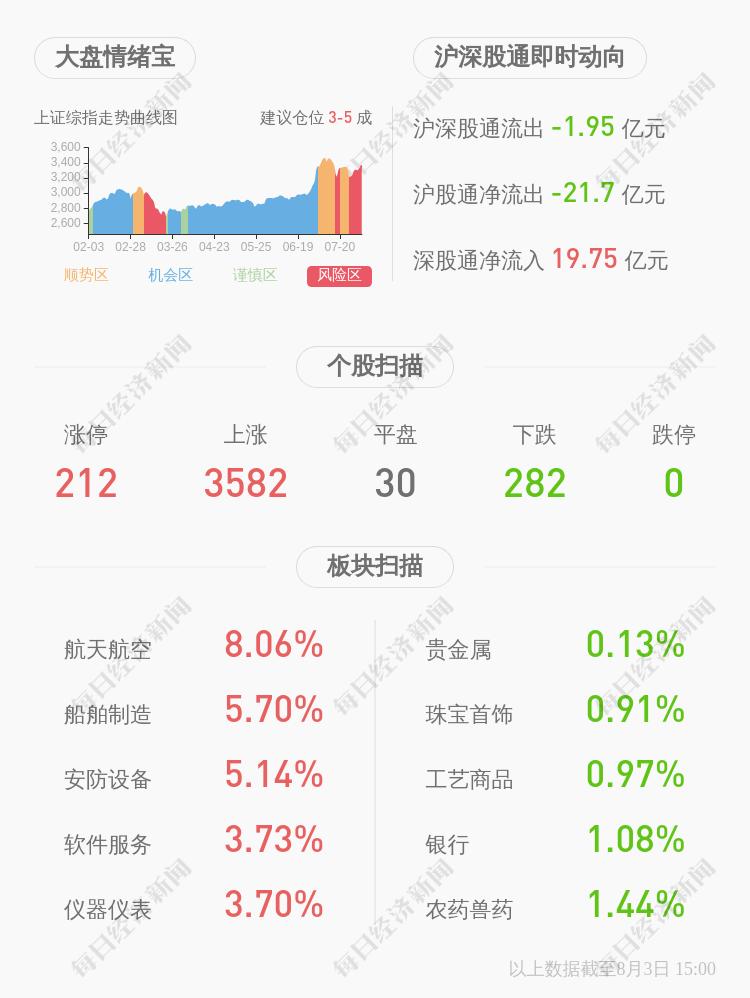 交易异动!*ST乐通:无应披露而未披露的重大信息 近3个交易日下跌13.86%