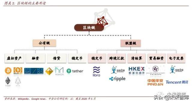 区块链专题:关注数字货币、新基建、可信经济三大投资机会
