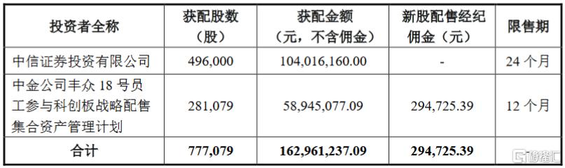 康希诺(688185.SH):网上摇号中签号码共13931个  中信证券投资获配49.6万股
