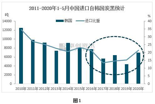 原油低位加之关税降低利好 中国对韩国炭黑进口量仍存上升空间