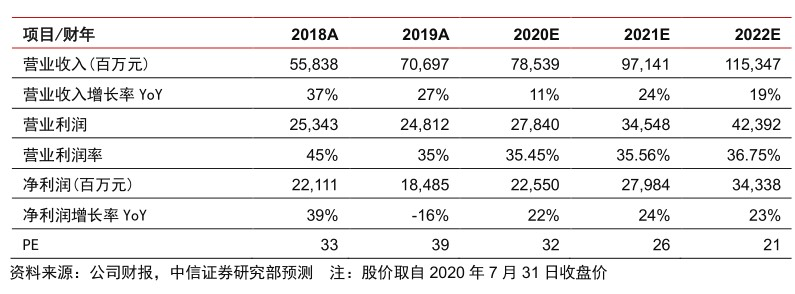 Facebook(FB.US)二季报点评:广告业务缓慢复苏,将长期受益于全球数字化红利