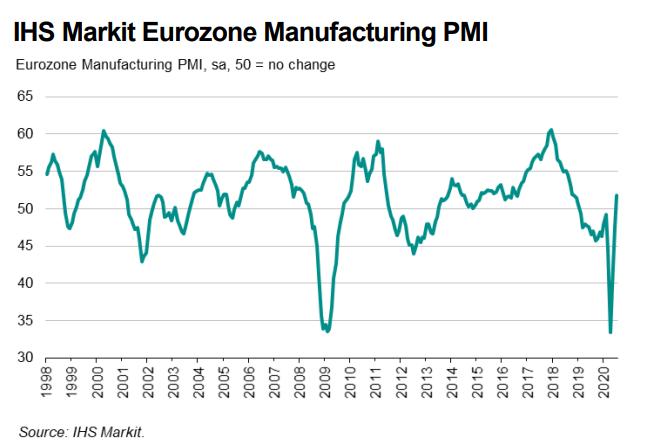 欧元区经济回暖:7月制造业PMI重返扩张 创2018年11月以来新高