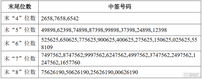 宏柏新材(605366.SH)IPO网上摇号中签结果出炉:中签号码共7.47万个