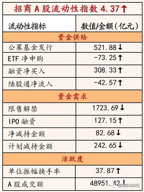 【招商策略】内外资持续分化,融