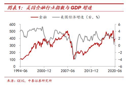 """中泰证券:周期股还有""""春天""""吗?能跑赢成长股吗?"""