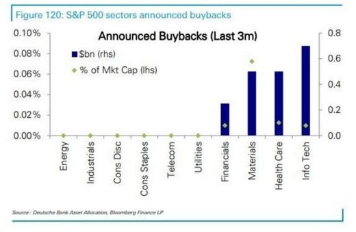尽管经济衰退 苹果(AAPL.US)等科技巨头股票回购可没停