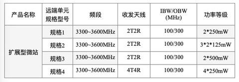 中国联通启动5G社会化扩展型微站设备常态化技术测试