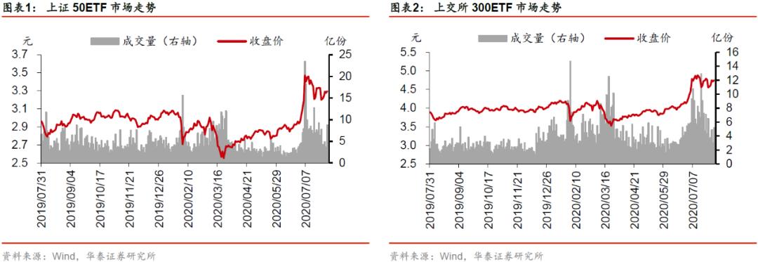 【华泰金工林晓明团队】上周标的上涨,期权成交量下降——期权期货周报20200802